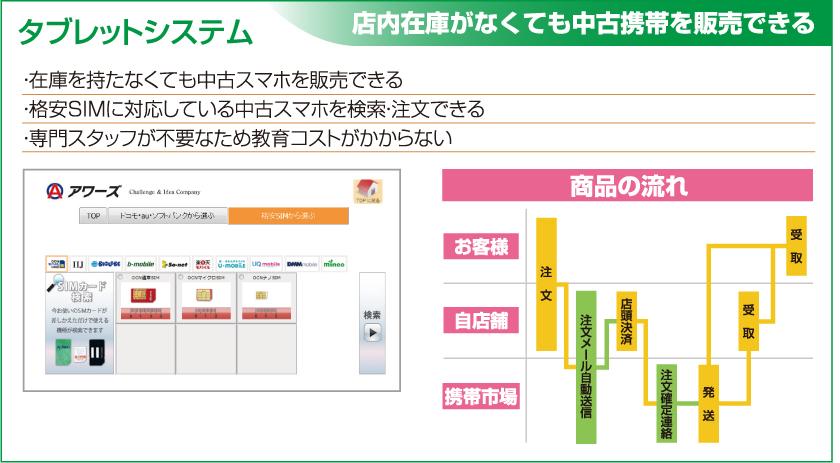 タブレットシステム-中古携帯電話専用システム